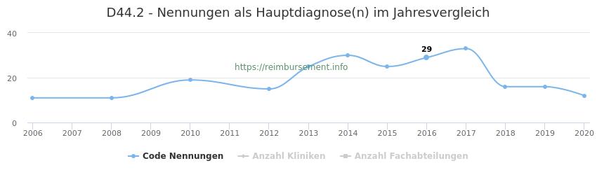 D44.2 Nennungen in der Hauptdiagnose und Anzahl der einsetzenden Kliniken, Fachabteilungen pro Jahr