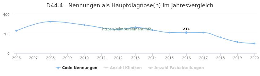 D44.4 Nennungen in der Hauptdiagnose und Anzahl der einsetzenden Kliniken, Fachabteilungen pro Jahr