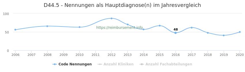D44.5 Nennungen in der Hauptdiagnose und Anzahl der einsetzenden Kliniken, Fachabteilungen pro Jahr