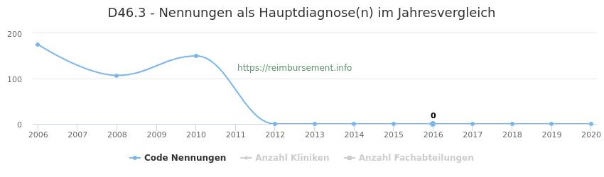 D46.3 Nennungen in der Hauptdiagnose und Anzahl der einsetzenden Kliniken, Fachabteilungen pro Jahr