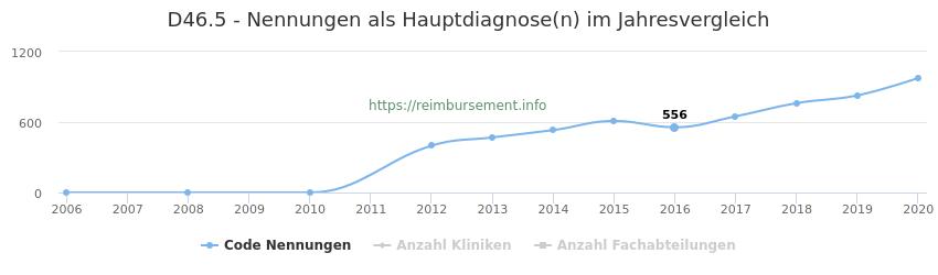 D46.5 Nennungen in der Hauptdiagnose und Anzahl der einsetzenden Kliniken, Fachabteilungen pro Jahr