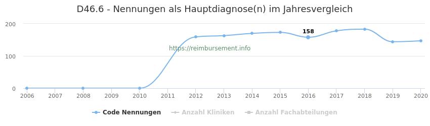 D46.6 Nennungen in der Hauptdiagnose und Anzahl der einsetzenden Kliniken, Fachabteilungen pro Jahr