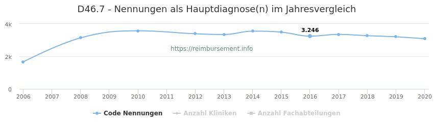 D46.7 Nennungen in der Hauptdiagnose und Anzahl der einsetzenden Kliniken, Fachabteilungen pro Jahr