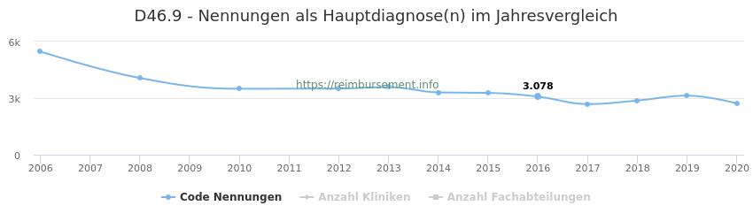 D46.9 Nennungen in der Hauptdiagnose und Anzahl der einsetzenden Kliniken, Fachabteilungen pro Jahr