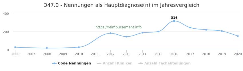 D47.0 Nennungen in der Hauptdiagnose und Anzahl der einsetzenden Kliniken, Fachabteilungen pro Jahr