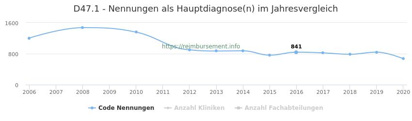 D47.1 Nennungen in der Hauptdiagnose und Anzahl der einsetzenden Kliniken, Fachabteilungen pro Jahr