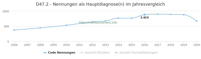 D47.2 Nennungen in der Hauptdiagnose und Anzahl der einsetzenden Kliniken, Fachabteilungen pro Jahr