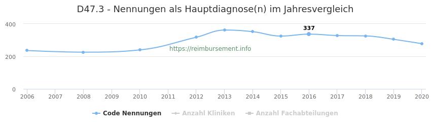 D47.3 Nennungen in der Hauptdiagnose und Anzahl der einsetzenden Kliniken, Fachabteilungen pro Jahr