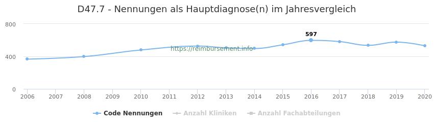 D47.7 Nennungen in der Hauptdiagnose und Anzahl der einsetzenden Kliniken, Fachabteilungen pro Jahr