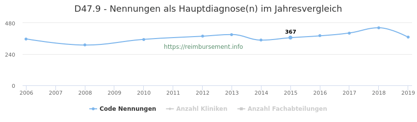 D47.9 Nennungen in der Hauptdiagnose und Anzahl der einsetzenden Kliniken, Fachabteilungen pro Jahr