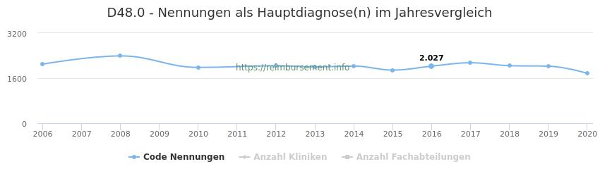 D48.0 Nennungen in der Hauptdiagnose und Anzahl der einsetzenden Kliniken, Fachabteilungen pro Jahr