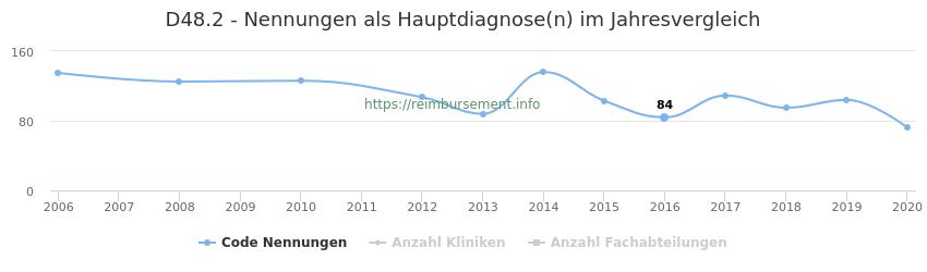 D48.2 Nennungen in der Hauptdiagnose und Anzahl der einsetzenden Kliniken, Fachabteilungen pro Jahr