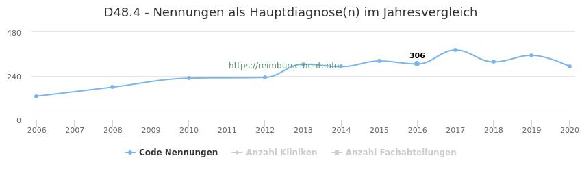 D48.4 Nennungen in der Hauptdiagnose und Anzahl der einsetzenden Kliniken, Fachabteilungen pro Jahr