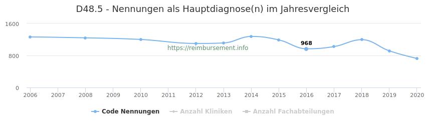 D48.5 Nennungen in der Hauptdiagnose und Anzahl der einsetzenden Kliniken, Fachabteilungen pro Jahr