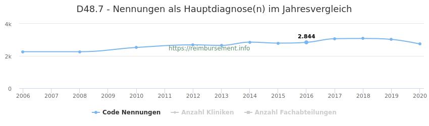 D48.7 Nennungen in der Hauptdiagnose und Anzahl der einsetzenden Kliniken, Fachabteilungen pro Jahr