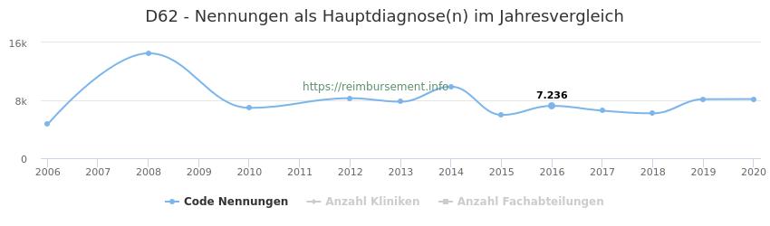 D62 Nennungen in der Hauptdiagnose und Anzahl der einsetzenden Kliniken, Fachabteilungen pro Jahr