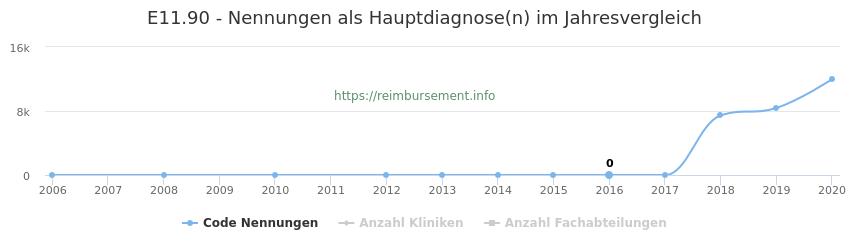 E11.90 Nennungen, laut Qualitätsbericht, in der Hauptdiagnose und Anzahl der einsetzenden Kliniken, Fachabteilungen pro Jahr