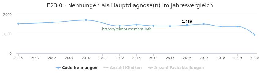 E23.0 Nennungen in der Hauptdiagnose und Anzahl der einsetzenden Kliniken, Fachabteilungen pro Jahr