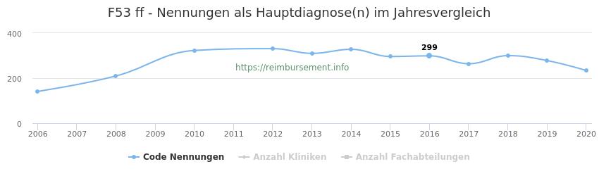 F53 Nennungen in der Hauptdiagnose und Anzahl der einsetzenden Kliniken, Fachabteilungen pro Jahr