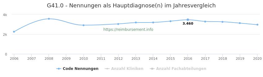 G41.0 Nennungen in der Hauptdiagnose und Anzahl der einsetzenden Kliniken, Fachabteilungen pro Jahr