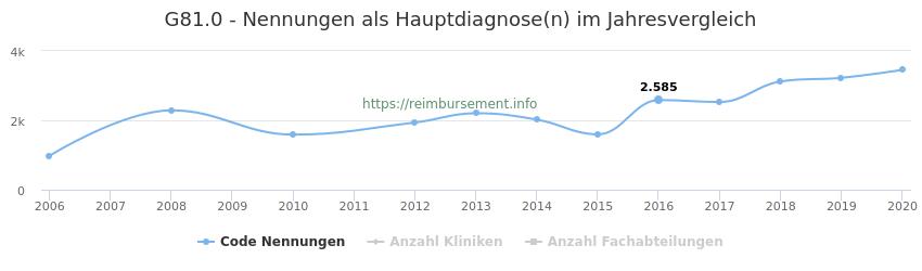 G81.0 Nennungen in der Hauptdiagnose und Anzahl der einsetzenden Kliniken, Fachabteilungen pro Jahr