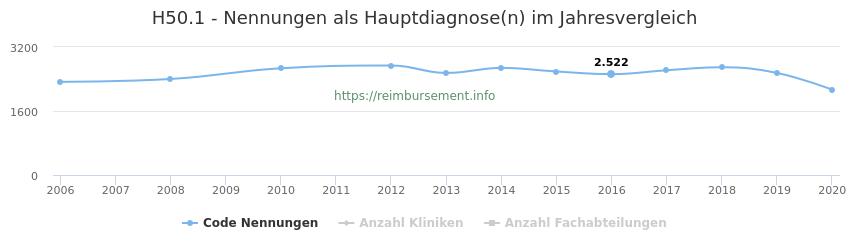 H50.1 Nennungen in der Hauptdiagnose und Anzahl der einsetzenden Kliniken, Fachabteilungen pro Jahr