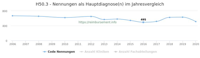 H50.3 Nennungen in der Hauptdiagnose und Anzahl der einsetzenden Kliniken, Fachabteilungen pro Jahr