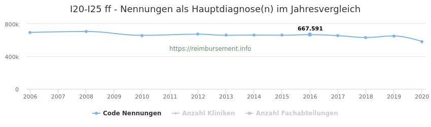 I20-I25 Nennungen in der Hauptdiagnose und Anzahl der einsetzenden Kliniken, Fachabteilungen pro Jahr