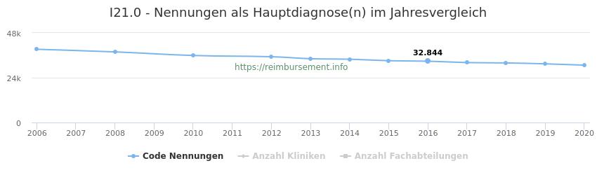 I21.0 Nennungen in der Hauptdiagnose und Anzahl der einsetzenden Kliniken, Fachabteilungen pro Jahr