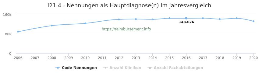 I21.4 Nennungen in der Hauptdiagnose und Anzahl der einsetzenden Kliniken, Fachabteilungen pro Jahr