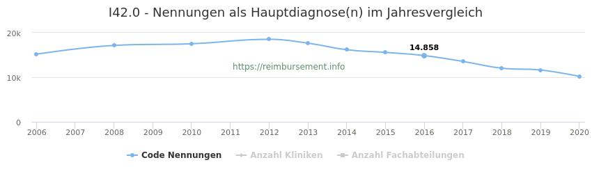 I42.0 Nennungen in der Hauptdiagnose und Anzahl der einsetzenden Kliniken, Fachabteilungen pro Jahr