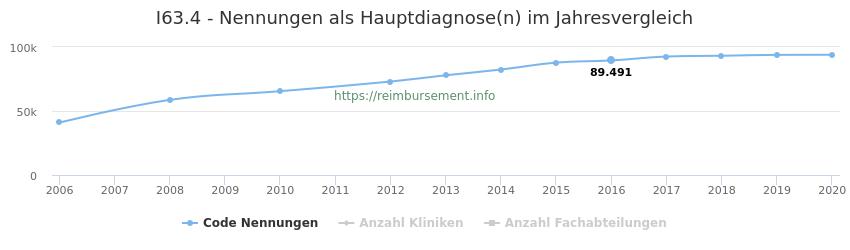 I63.4 Nennungen in der Hauptdiagnose und Anzahl der einsetzenden Kliniken, Fachabteilungen pro Jahr