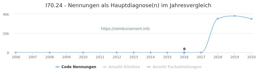 I70.24 Nennungen, laut Qualitätsbericht, in der Hauptdiagnose und Anzahl der einsetzenden Kliniken, Fachabteilungen pro Jahr