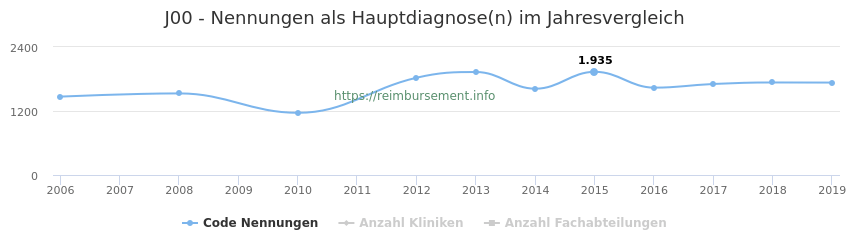 J00 Nennungen in der Hauptdiagnose und Anzahl der einsetzenden Kliniken, Fachabteilungen pro Jahr