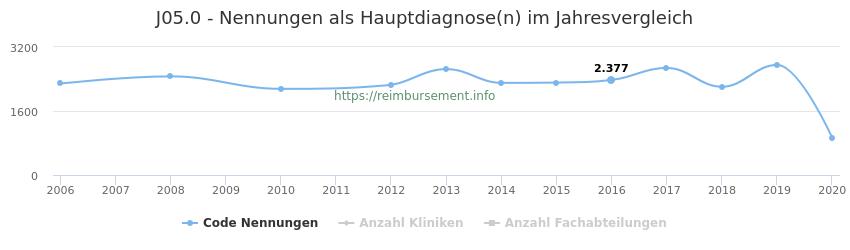 J05.0 Nennungen in der Hauptdiagnose und Anzahl der einsetzenden Kliniken, Fachabteilungen pro Jahr