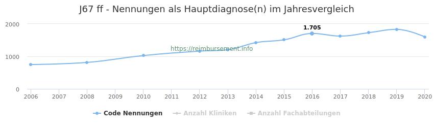 J67 Nennungen in der Hauptdiagnose und Anzahl der einsetzenden Kliniken, Fachabteilungen pro Jahr