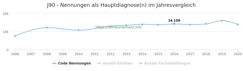 J90 Nennungen, laut Qualitätsbericht, in der Hauptdiagnose und Anzahl der einsetzenden Kliniken, Fachabteilungen pro Jahr