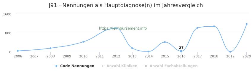 J91 Nennungen in der Hauptdiagnose und Anzahl der einsetzenden Kliniken, Fachabteilungen pro Jahr