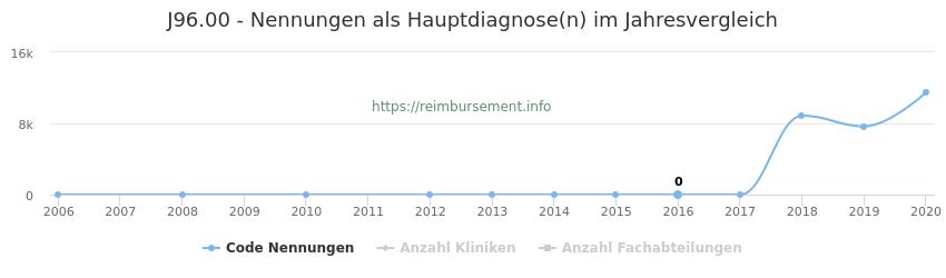 J96.00 Nennungen, laut Qualitätsbericht, in der Hauptdiagnose und Anzahl der einsetzenden Kliniken, Fachabteilungen pro Jahr