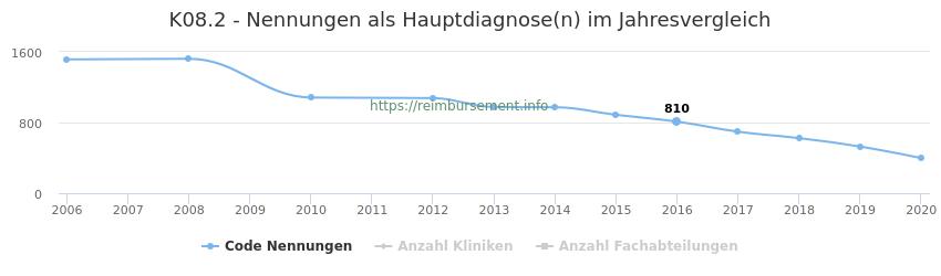 K08.2 Nennungen, laut Qualitätsbericht, in der Hauptdiagnose und Anzahl der einsetzenden Kliniken, Fachabteilungen pro Jahr