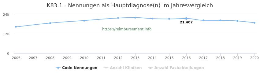 K83.1 Nennungen, laut Qualitätsbericht, in der Hauptdiagnose und Anzahl der einsetzenden Kliniken, Fachabteilungen pro Jahr