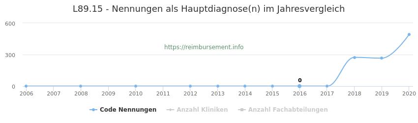 L89.15 Nennungen in der Hauptdiagnose und Anzahl der einsetzenden Kliniken, Fachabteilungen pro Jahr
