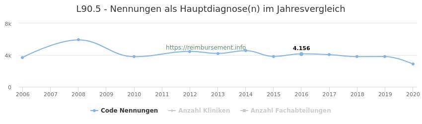 L90.5 Nennungen, laut Qualitätsbericht, in der Hauptdiagnose und Anzahl der einsetzenden Kliniken, Fachabteilungen pro Jahr