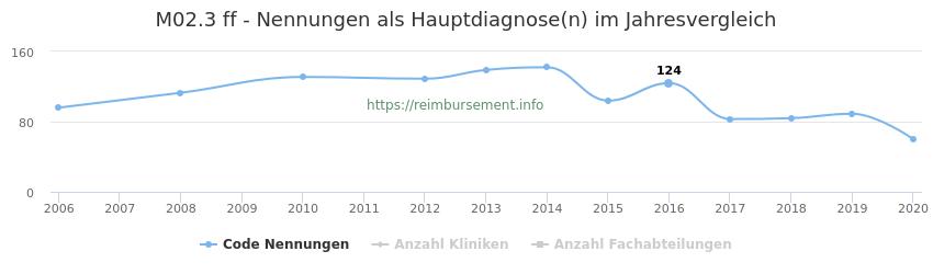 M02.3 Nennungen, laut Qualitätsbericht, in der Hauptdiagnose und Anzahl der einsetzenden Kliniken, Fachabteilungen pro Jahr
