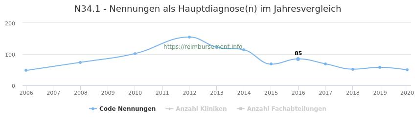 N34.1 Nennungen, laut Qualitätsbericht, in der Hauptdiagnose und Anzahl der einsetzenden Kliniken, Fachabteilungen pro Jahr