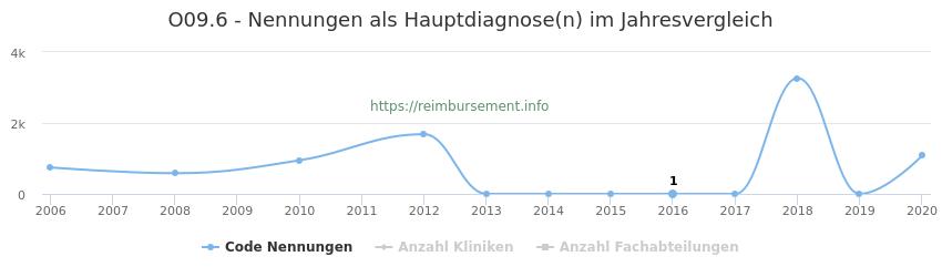 O09.6 Nennungen in der Hauptdiagnose und Anzahl der einsetzenden Kliniken, Fachabteilungen pro Jahr