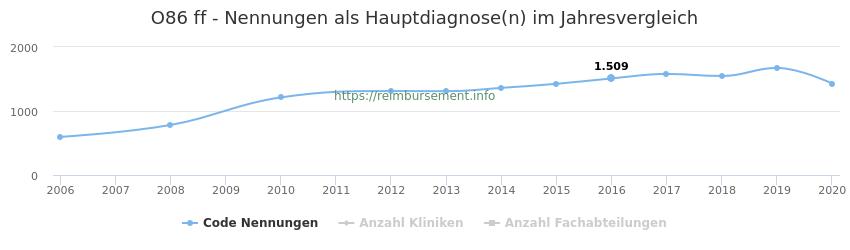 O86 Nennungen in der Hauptdiagnose und Anzahl der einsetzenden Kliniken, Fachabteilungen pro Jahr