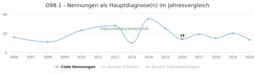 O98.1 Nennungen in der Hauptdiagnose und Anzahl der einsetzenden Kliniken, Fachabteilungen pro Jahr
