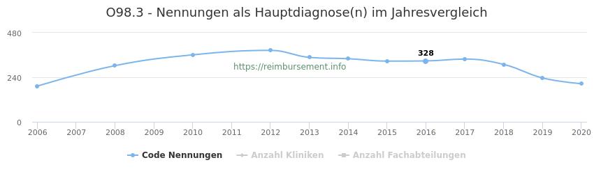 O98.3 Nennungen in der Hauptdiagnose und Anzahl der einsetzenden Kliniken, Fachabteilungen pro Jahr