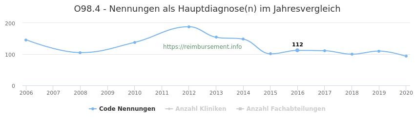 O98.4 Nennungen in der Hauptdiagnose und Anzahl der einsetzenden Kliniken, Fachabteilungen pro Jahr